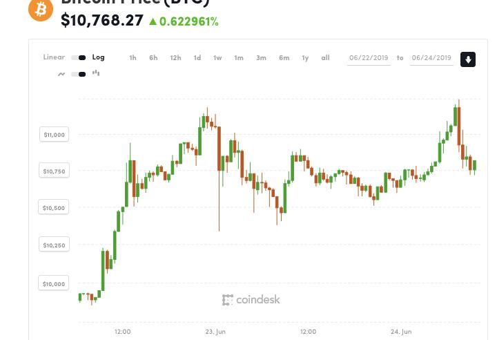 Bitcoin Tops $11.3K to Hit Fresh 2019 Highs 1