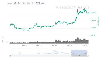 Bull Market Imminent? Why Investors are Stacking Ethereum, XRP, and Litecoin