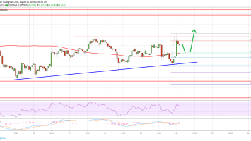 Ripple Price (XRP) Hesitates But Further Recovery Seems Likely 4