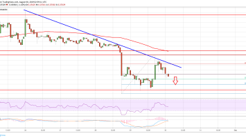Ripple Price (XRP) Showing Signs of Further Weakness 2