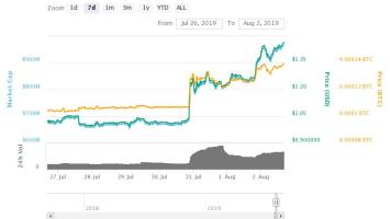 Tezos Beats Bitcoin in Latest Price Rally, Up 44% This Week 3