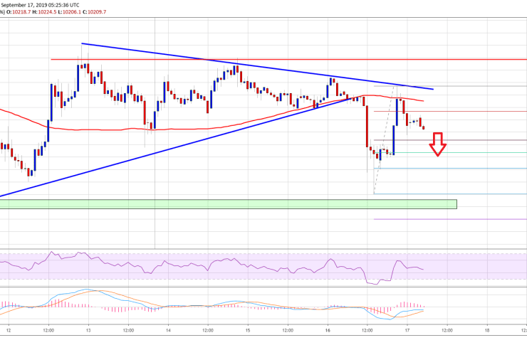 Bitcoin Price (BTC) At Clear Risk of Further Declines 1