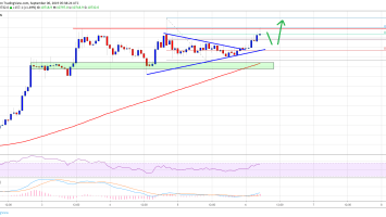 Bitcoin Price (BTC) Primed For Lift-Off Above $11K 3