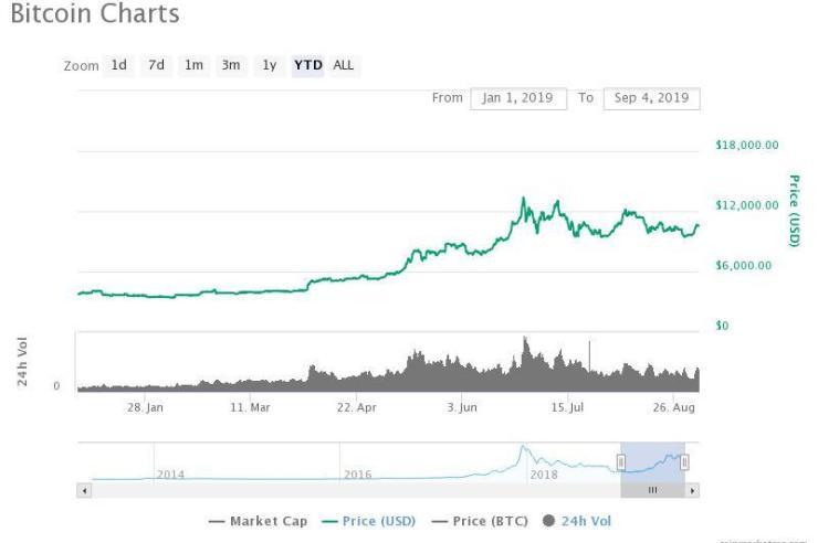 Goldbug Trumpets Bitcoin as Your Portfolio's Long-Term Bond Killer 1