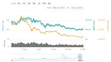 Looking Towards the Bitcoin Halving: Will BTC Price Pump in 2020? 2