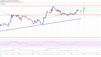 Ethereum (ETH) Price Above $185 Would Make Case For Larger Rally 2