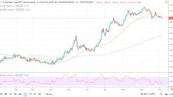 Bitcoin Dominance Poised to Breakdown, Are Altcoins About to Rally? 3