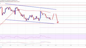 Bitcoin (BTC) Price Trading Near Make-or-Break Levels 4