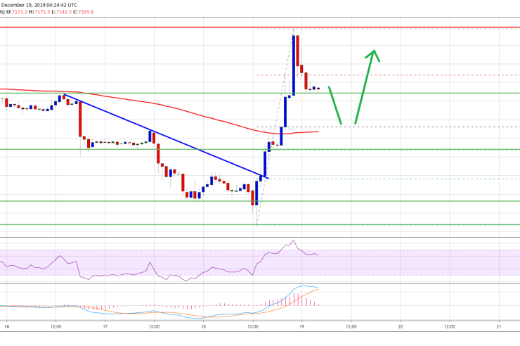 Bitcoin (BTC) Above $7,500 Would Make Case for Larger Rally 1