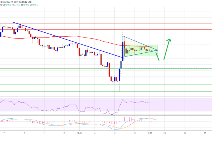 Bitcoin Weekly Forecast: Is This Right Time To Buy BTC? 1