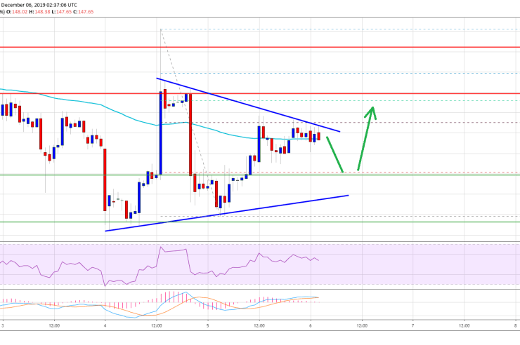 Ethereum (ETH) Flirts With Key Resistance, Bitcoin Up 3% 1