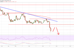 Ripple (XRP) Price Remains In Downtrend, BTC & ETH Down 3% 7