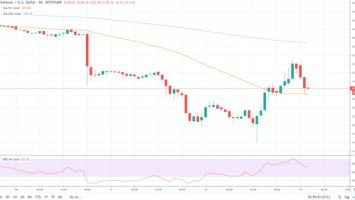 Why This Analysis Puts Ethereum Bottom At $55 3