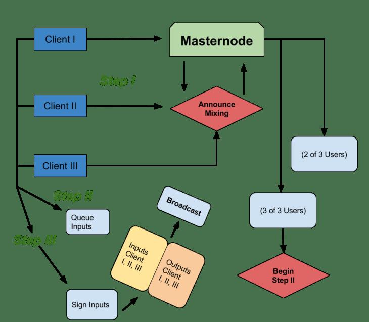 Dash PrivateSend Process