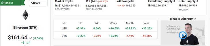 Ethereum ETH Market Performance