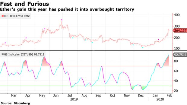 Bloomberg Crypto Index Shows Ethereum Is Overbought, Is A Crash Coming? 2