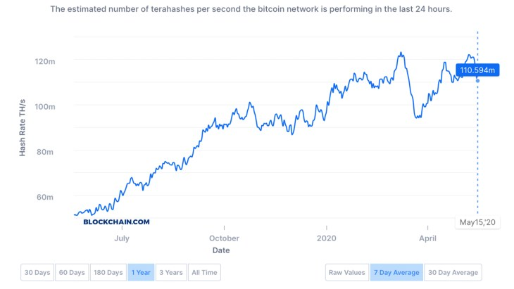 45 Older-Generation Bitcoin Miners Are Unprofitable After the Reward Halving 3