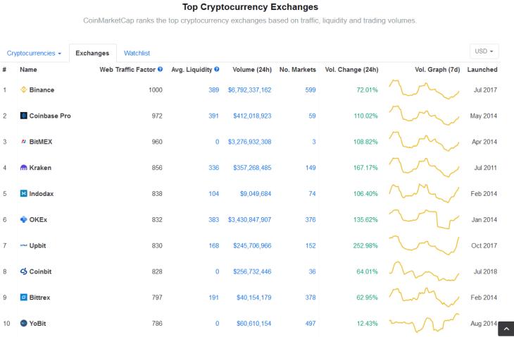 CMC-Exchange-Ranking