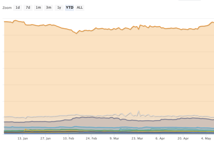 Analyst: here's how far Bitcoin's dominance needs to drop before altcoins can rally 1