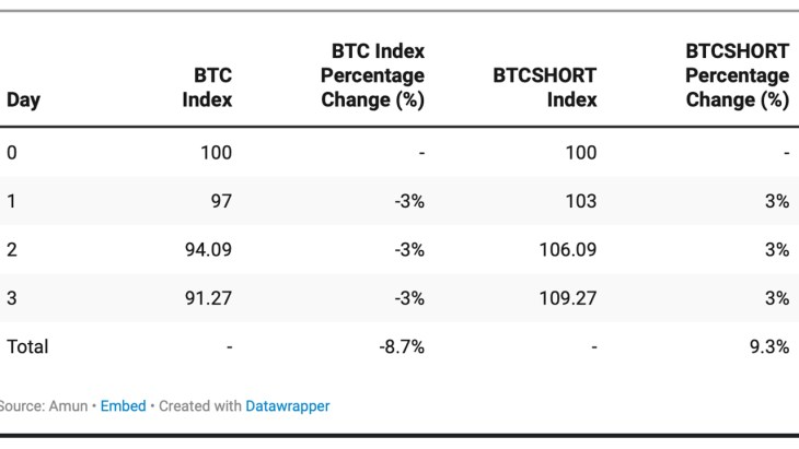 Exposure to -1x the Daily Performance: Bitcoin.com Exchange Adds Inverse Token BTCSHORT