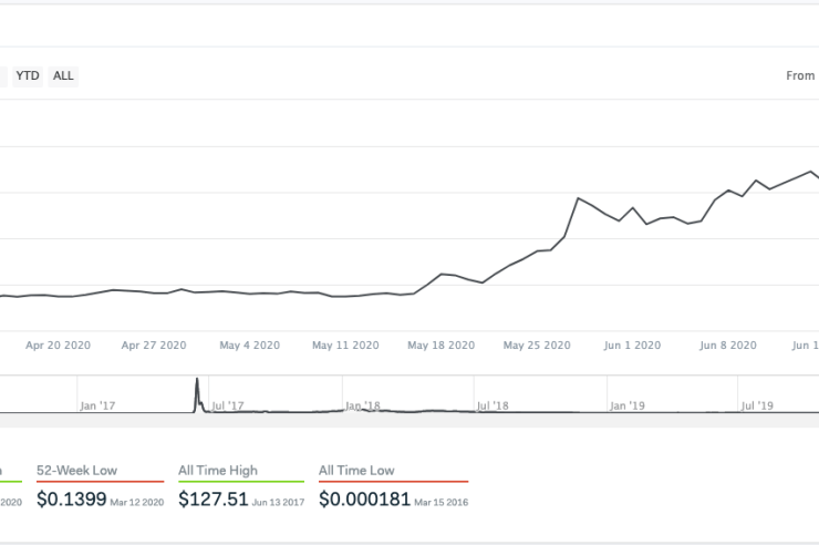 These two altcoins have surged 400 and 500 percent in Q2 2020; here's why 1