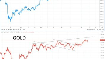 Bitcoin Price Forms Striking Correlation to Gold; What This Means for BTC 3