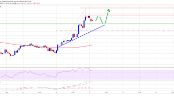 Bitcoin Smashes Key Resistance: Here's Why BTC Could Revisit $10,000 2