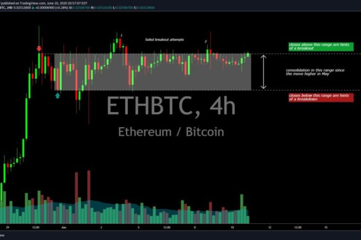 """Why Analysts Expect Ethereum to See a Major Breakout and Spark """"Altseason"""" 1"""