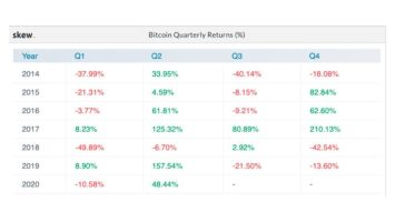 Bitcoin on the Verge of Posting a Strong Q2; What Options Traders Expect Next 4