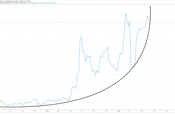 Why This Blue Chip Cryptocurrency's Parabola Is Approaching a Brutal End 1