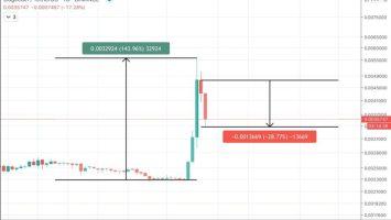 TikTok Dogecoin Pump Purveyors Experience Their First Crypto Dump 4