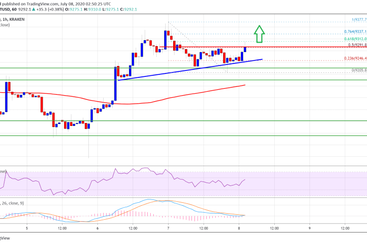 Technicals Suggest Bitcoin Likely To Target Fresh Monthly High Above $9,400 1
