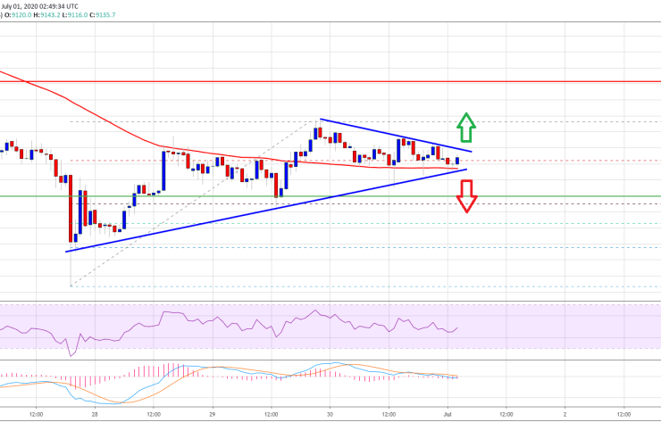 Bitcoin Flirts With Key Resistance: Here's Why 100 SMA Could Spark New Rally 1