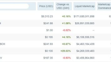 Cardano (ADA) Surges 30% in 24 Hours, Surpassing Bitcoin SV 4
