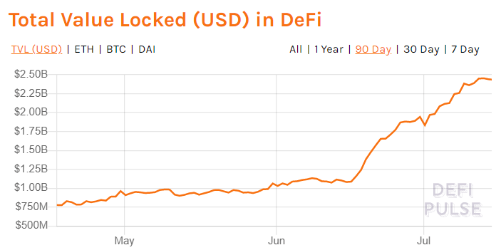 Crypto Influencers Indicate A Bubble As DeFi Hits New Highs 2