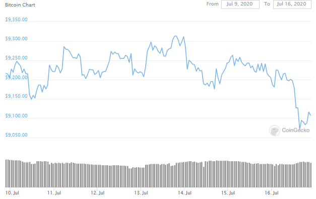 Bitcoin's Volatility Unaltered By Twitter Hack 3