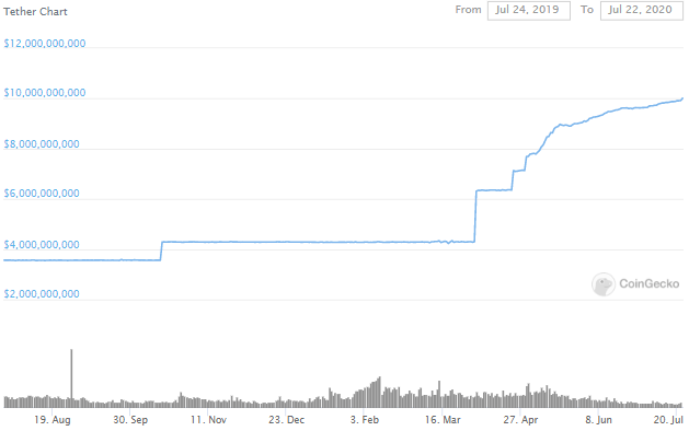 Is Tether's Market Cap On Its Way To Hit $100 Billion? 2