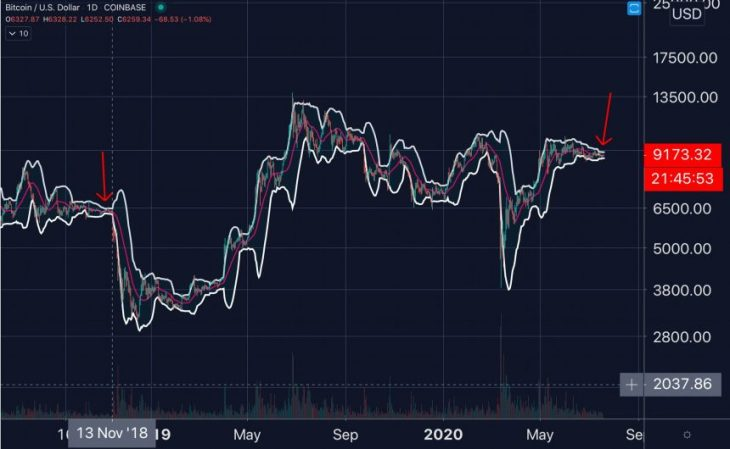 """It's """"Open Air"""" for Bitcoin Down to $7,000 as Technical Weakness Mounts 2"""