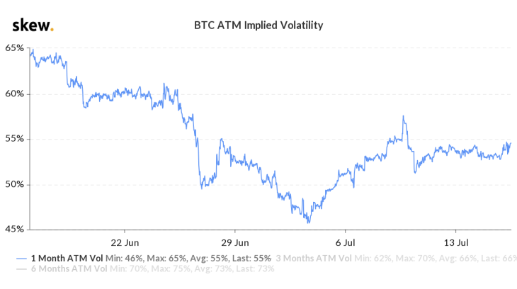 Bitcoin's Volatility Unaltered By Twitter Hack 2