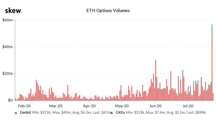 ETH Options Volume Records New High; Adds $56.4 Million In 24-Hours 2