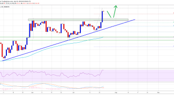 Ethereum Soars To $270: Here's Why ETH Could Rally Further To $285 1