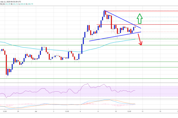 Beware Bears: Indicators Suggest Ethereum Could Still Rally Above $250 1