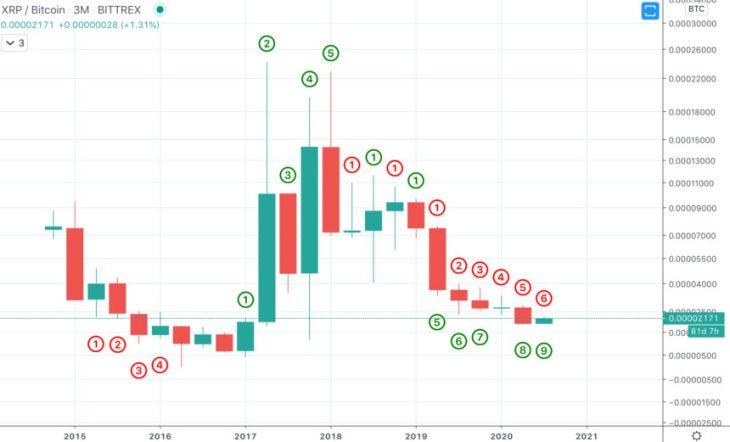 xrp xrpusd xrpbtc ripple bitcoin td sequential