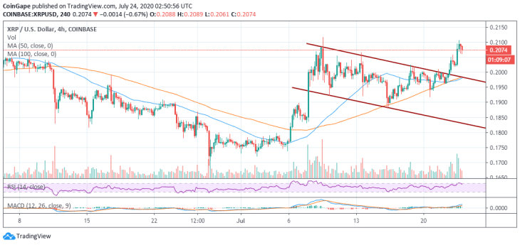 Ripple Price Forecast: XRP/USD Crumbling To $0.20 After Hitting $0.21 For The Second Time In July 2