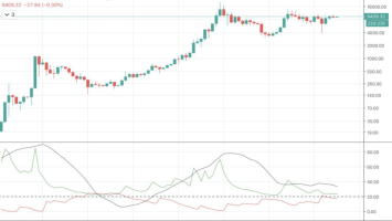 Trend Indicator: Bear Market Didn't End After Bitcoin's $3,700 Capitulation 3