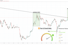 """Here's What Surging Crypto Market """"Greed"""" Could Say About Today's Drop 11"""
