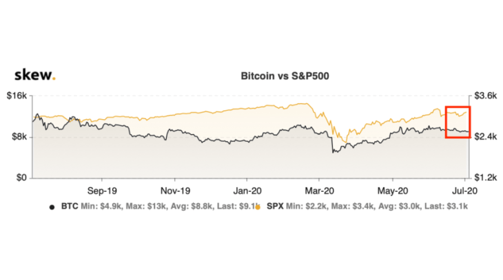 The Number of Stocks Reaching All-Time Highs is Growing; Why Bitcoin Won't Follow 2