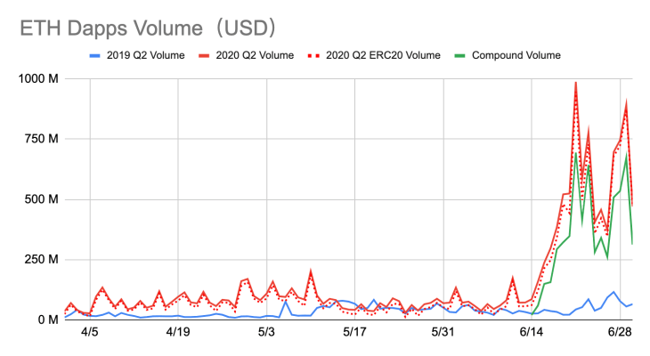 Ethereum DApps Record 334% Increase In Transaction Volume Since Q2 Of 2019 2