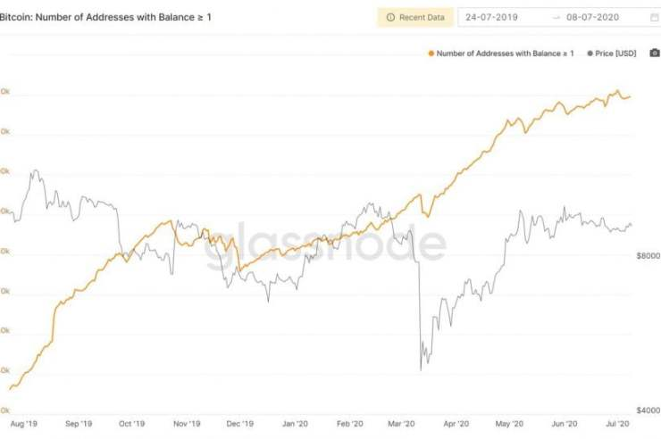 Retail Investors are Flooding into Bitcoin as Likelihood of Explosive Rally Grows 1