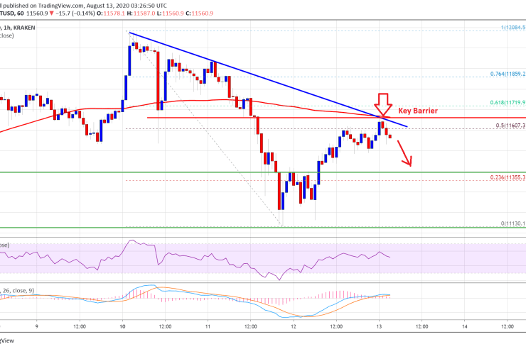100 SMA Holds The Key For Next Bitcoin Rally Above $12K: Here's Why 1